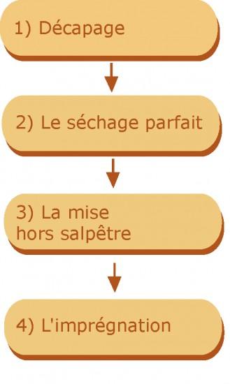 étapes traitement des sols